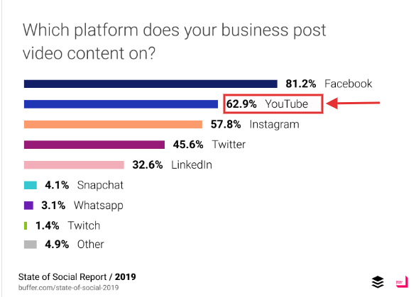 YouTube as platform for businesses